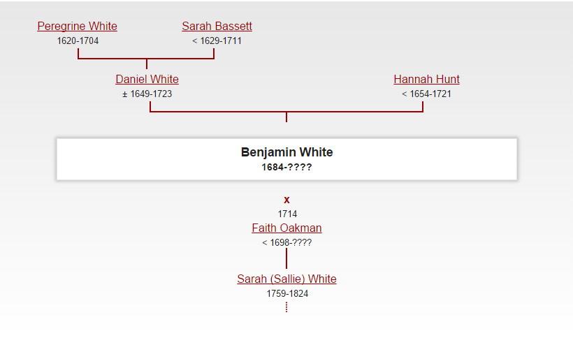 Benjamin White